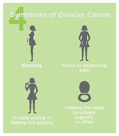 4 Signs of Ovarian Cancer